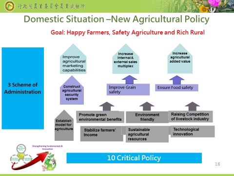 Fig. 3. The goal of new agricultural policy are build up happy farmers, safety agriculture and rich rural area in Taiwan.